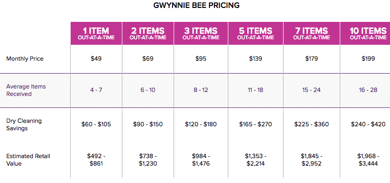 Gwynnie Bee Reviews – Pricing