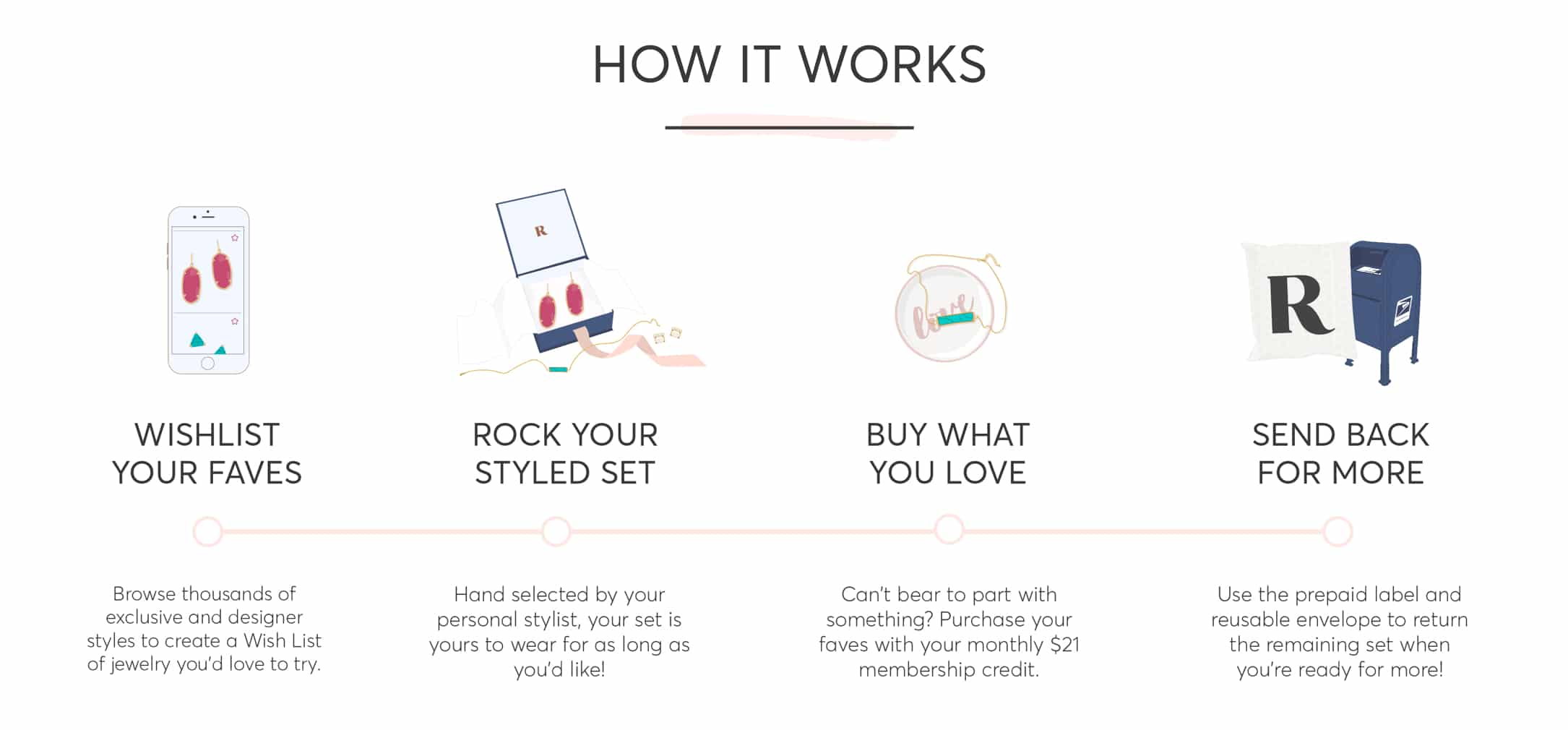 Rocksbox Reviews - How It Works
