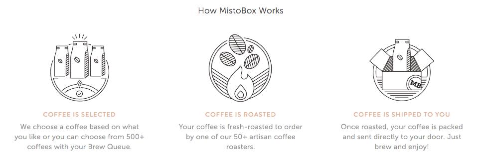 Mistobox Review - How It Works